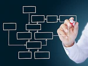 Unternehmensberatung Prozessoptimierung  Prozessberatung