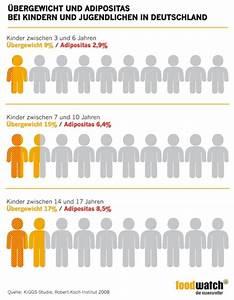 übergewicht Bei Kindern Berechnen : obst elmar leimgruber ~ Themetempest.com Abrechnung