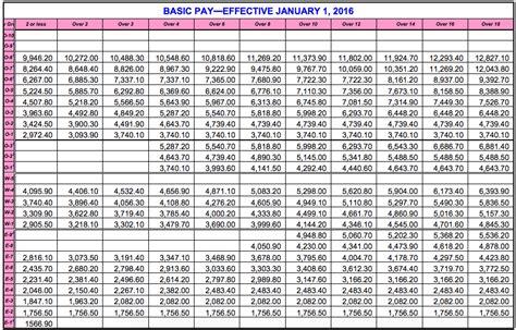 archiezzles true pov military pay chart