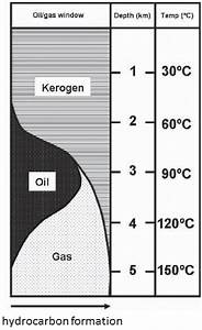 7  Diagram Showing How The Formation Of Oil And Gas Depend