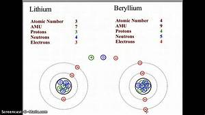 Building Bohr Models Of The Atom