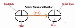 Activities  Arrow Diagramming Method