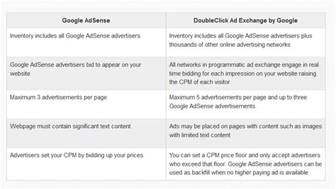 difference between adwords and doubleclick for advertisers