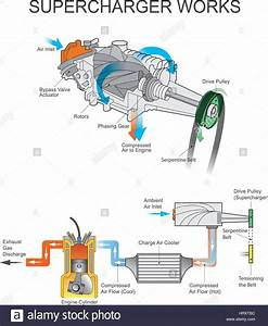 Download This Stock Vector  A Supercharger Is An Air