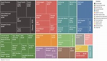 50 largest companies in the world by revenue - Business ...