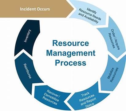 Resource Request Management Process Handbook Disaster Preparedness