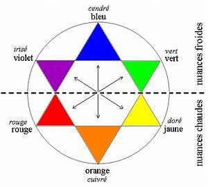 colorimetrie site de bvcoiftec With amazing violet couleur chaude ou froide 4 d 5 les couleurs chaudes et les couleurs froides