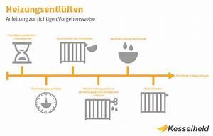 Heizung Muss Ständig Entlüftet Werden : heizung entl ften infografik mit anleitung ~ Frokenaadalensverden.com Haus und Dekorationen