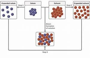 13 2 Solvation Processes