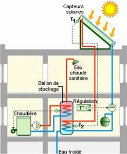 Fonctionnement Ballon D Eau Chaude : le capteur solaire eau chaude ~ Dailycaller-alerts.com Idées de Décoration