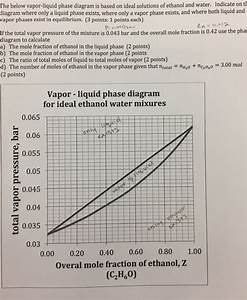Vapor Liquid Phase Diagram