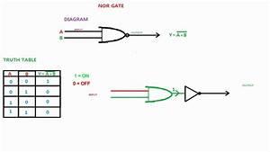 Logic Diagram And Logic Output Of Nor Gate