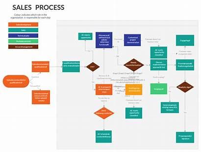 Process Flow Flowchart Sales Lead Step Diagram