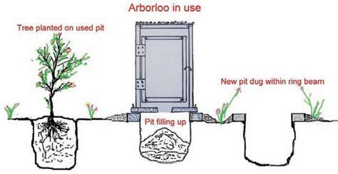 toilette compostage sans eau mulltoatm a9 les latrines 233 cologiques ecosan 224 compost