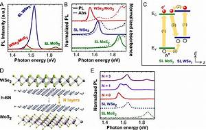 Strong Interlayer Coupling In Van Der Waals Heterostructures Built From Single