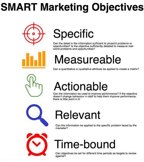 define smart marketing objectives