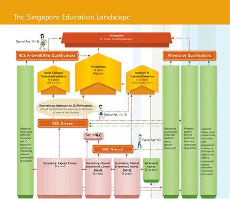 singapore education singapore education system