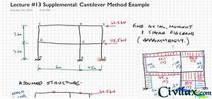 Cantilever Method For Approximate Building Frame Analysis