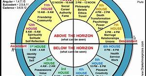 Tao Of D D 39 S Wiki Astrological Chart Occult Practice