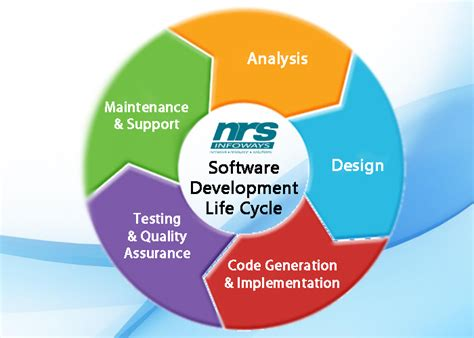 software development life cycle essential stages  build