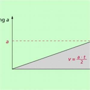 Physik Beschleunigung Berechnen : beschleunigung zeit diagramme in physik sch lerlexikon lernhelfer ~ Themetempest.com Abrechnung