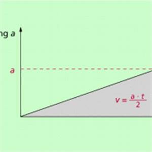 Freier Fall Berechnen : beschleunigung zeit diagramme in physik sch lerlexikon ~ Themetempest.com Abrechnung