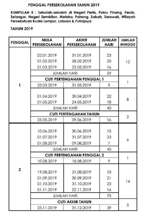 Takwim persekolahan 2015 kpm perincian takwim persekolahan tahun 2015 kumpulan a : Cuti Sekolah 2019 Takwim Persekolahan KPM - SEMAKONLINE.COM