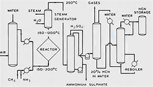 Hydrogen Cyanide  U2013 Hcn  U2013 Manufacturing Process For