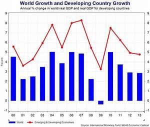 Development Strategies and Policies | tutor2u Economics