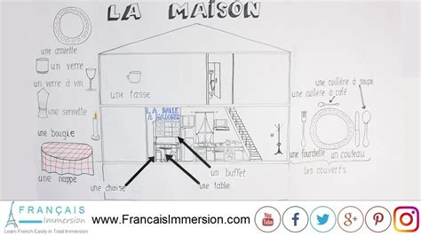 Rooms Of The House In French Dining Roomla Salle à Manger