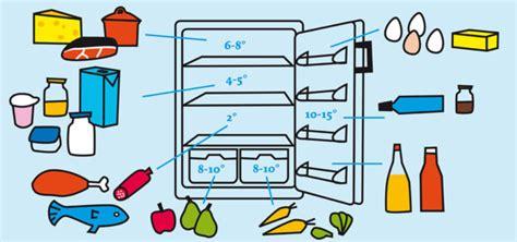 Wie Kalt Sollte Ein Gefrierschrank Sein by Die Optimale K 252 Hlschrank Temperatur Einstellen
