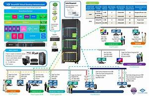 Virtual Desktop Infrastructure  Vdi  Solutions For Your