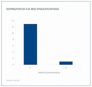 Lloyd 39 S Syndicate Ratings Assessments Gc Capital Ideas