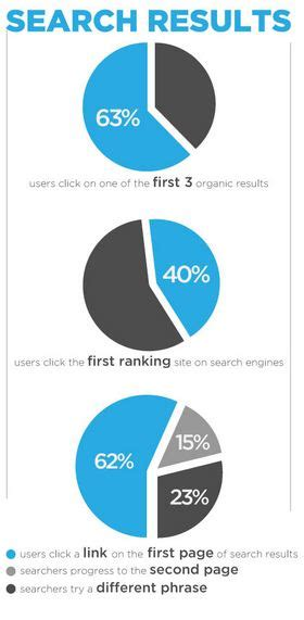 Optimize Search Engine Results by Seo Skyspark