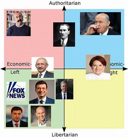 Compass Political Turkey Politicalcompassmemes