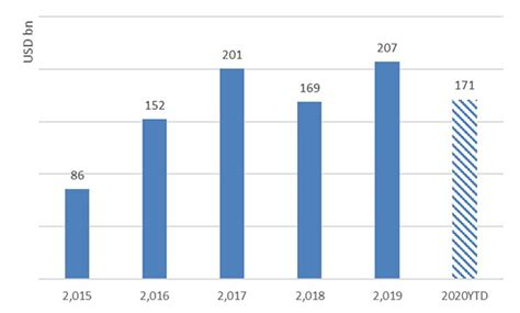 Spotlight on BNP Paribas: CEEMEA debt capital markets 2020 ...