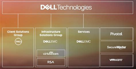 The New Dell Stops Trying To Be The Old Ibm