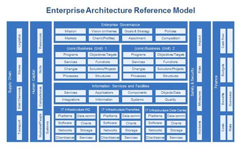 enterprise architecture dragon reference model