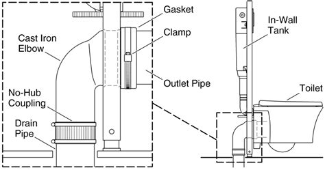 veil toilet cast iron waste pipe connection