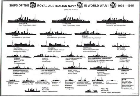 Wwi Ship Diagram by The Accompanying Diagram Depicts The Ships Of The Ran In