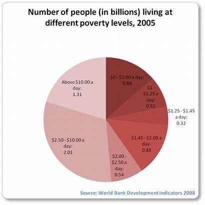 Poverty Pie Chart Bar Levels Around Showing