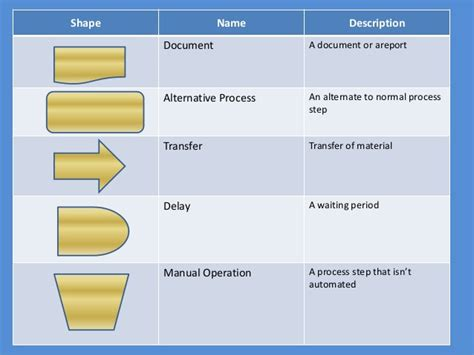 Flowcharts Use & Some Commands Flowchart Admission Process Proses Produksi Makanan Import If Block Kerja Flow Chart In Ppt 2013 Download Rekrutmen Karyawan