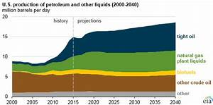 EIA projects rise in U.S. crude oil and other liquid fuels ...