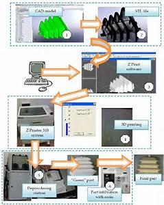 Zprint Flow Chart Generally  The 3d Printing Process