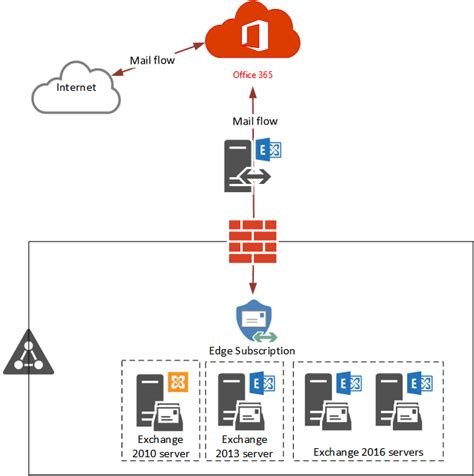 Office 365 Hybrid Mail Routing by Change Inbound Mail Flow To Exchange Protection