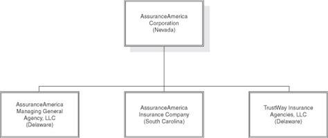 Assurance group of america, inc. Assurance Auto: Assurance America Auto Insurance Florida