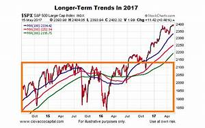 Stock Market Trends Still Moving Lower Left To Upper Right ...
