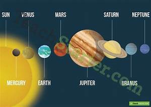 The Seven Planets in Order - Pics about space
