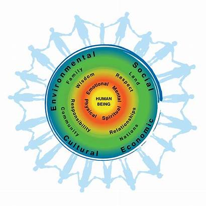 Wheel Medicine Wellness Traditional Health Interconnectedness Fnha