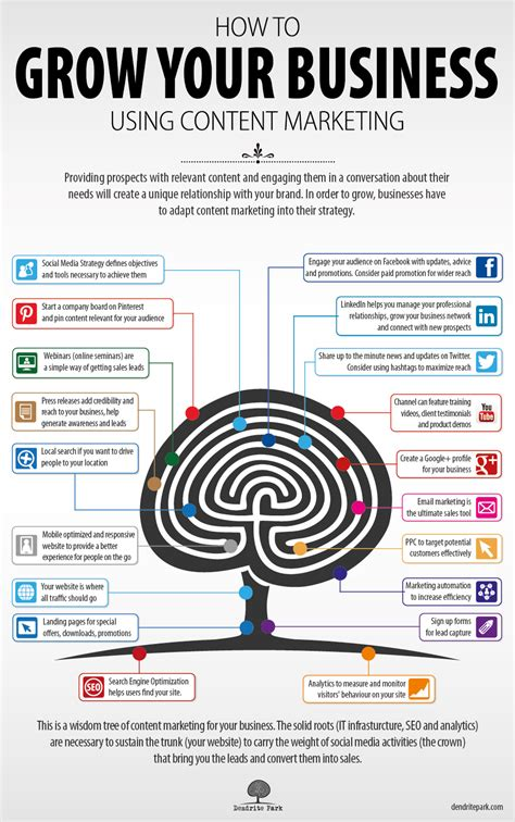 Optimizing Media Graphics How To Employees To Handle Grow Your Business Content Marketing Infographic